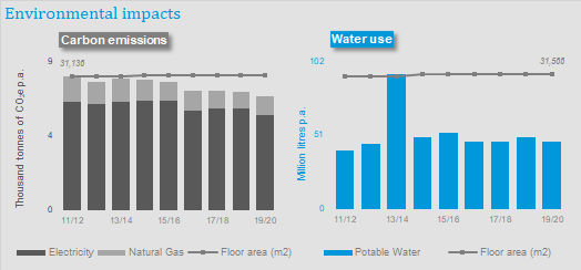 Graph displaying environmentla impacts of carbon emissions and water use